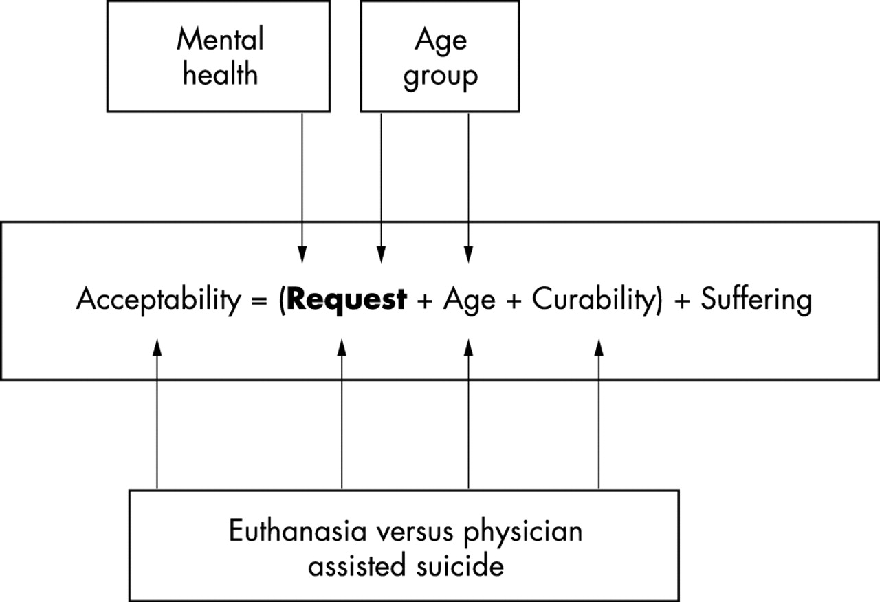 when is physician assisted suicide or euthanasia acceptable figure