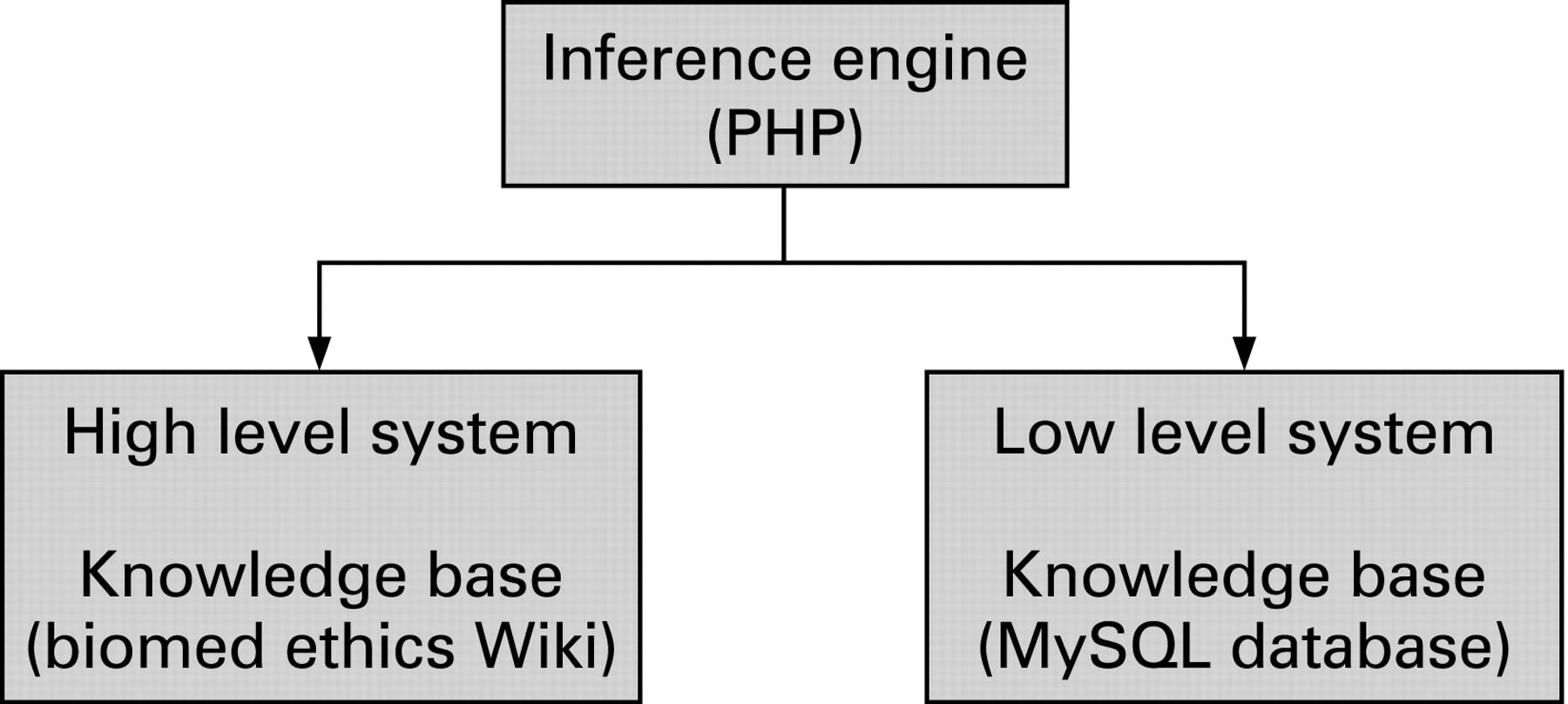 database ethics
