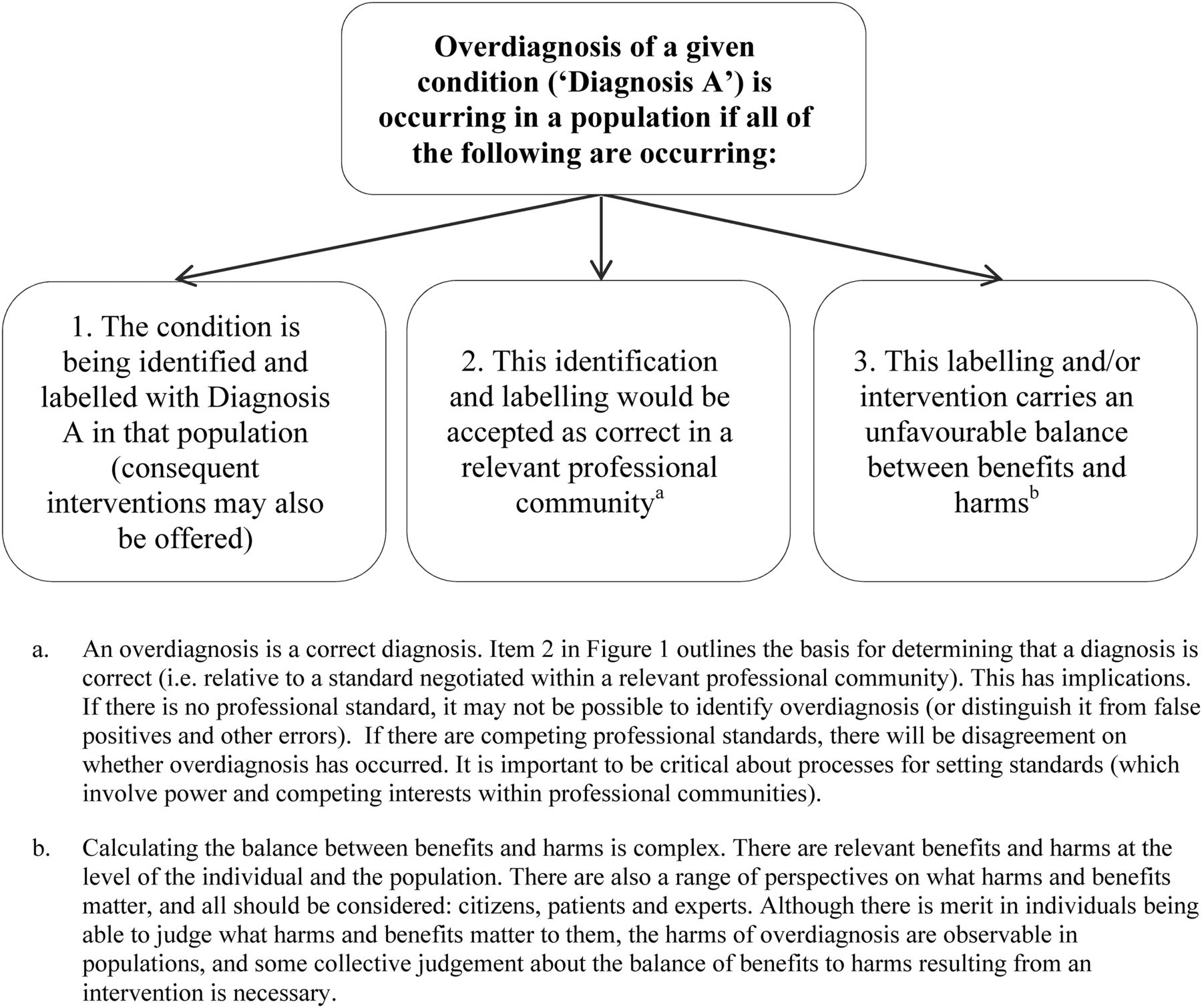 biomedical platforms realigning the normal and the pathological in latetwentiethcentury medicine inside technology