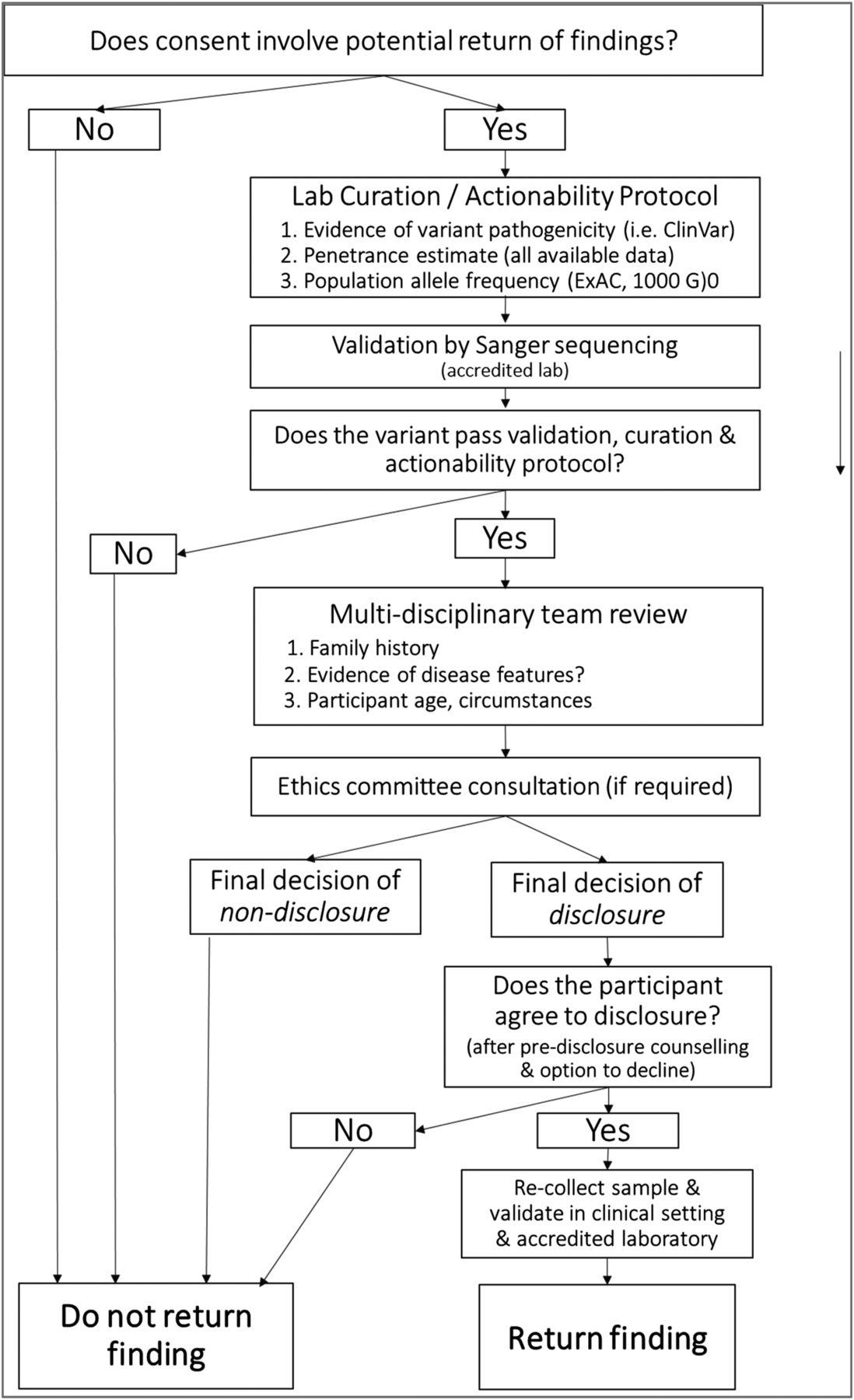 Geriatric etics difficult decisions