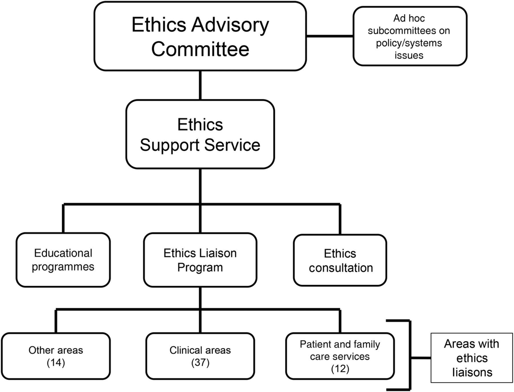 The Ethics Liaison Program: building a moral community